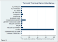 Bar chart of Guantanamo captives alleged attendance at training camps.png