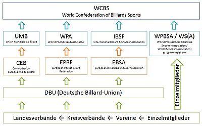 Billard Verbandsstruktur Deutschland