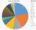 CLT 2015-2016.png