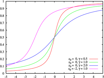 Cauchy distribution cdf.png