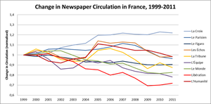 Libération - Image: Change in Newspaper Circulation in France, 1999 2011