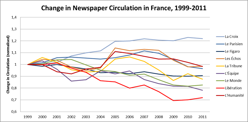 La Croix's circulation figures have out-performed other French newspapers in the 21st century