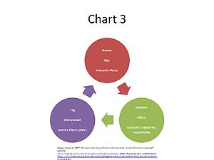 Semiotics - Chart semiotics of social networking