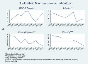 Economy of Colombia - Colombia – Macroeconomic Indicators 2002–2011