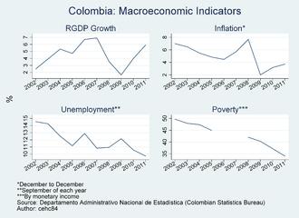 Economy of Colombia - Colombia – Macroeconomic Indicators 2002–2011