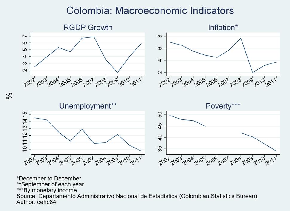 Colombia - Selected Macroeconomic Indicators