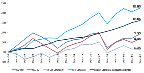 Cumulative hedge fund and other risk asset returns, 1997-2012.png