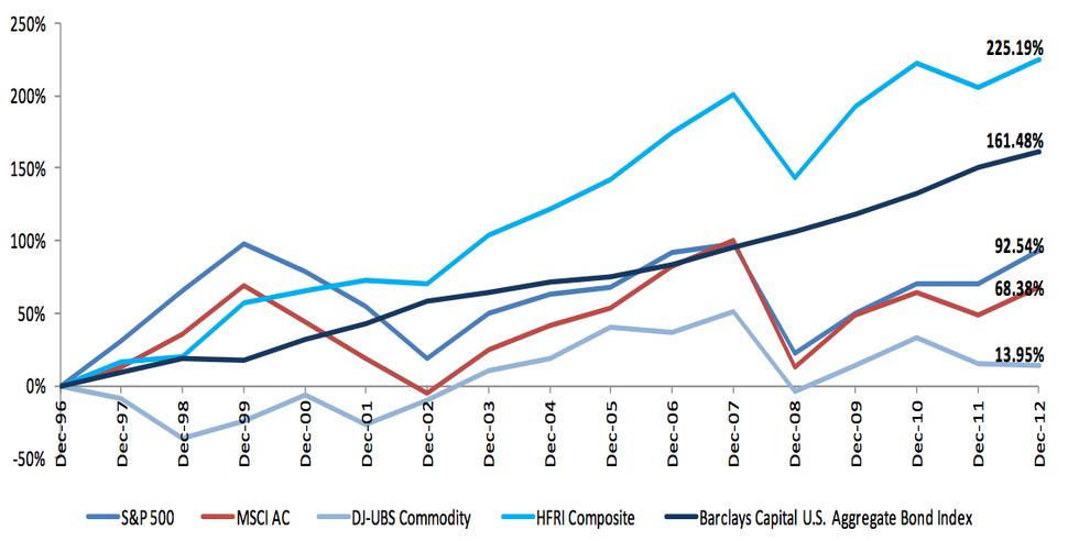 Cumulative hedge fund and other risk asset returns, 1997-2012