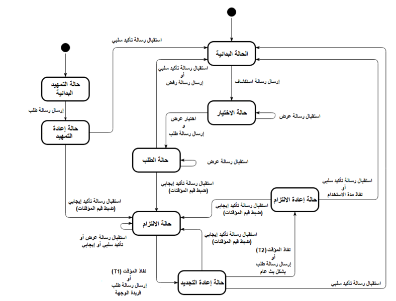 File:DHCP Client State Transtion Diagram -ar.png