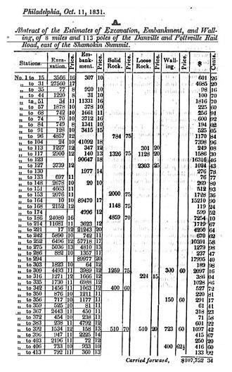 Moncure Robinson - Danville and Pottsville Rail Road survey, 1831