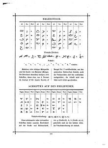 Maldivian language - Wikipedia