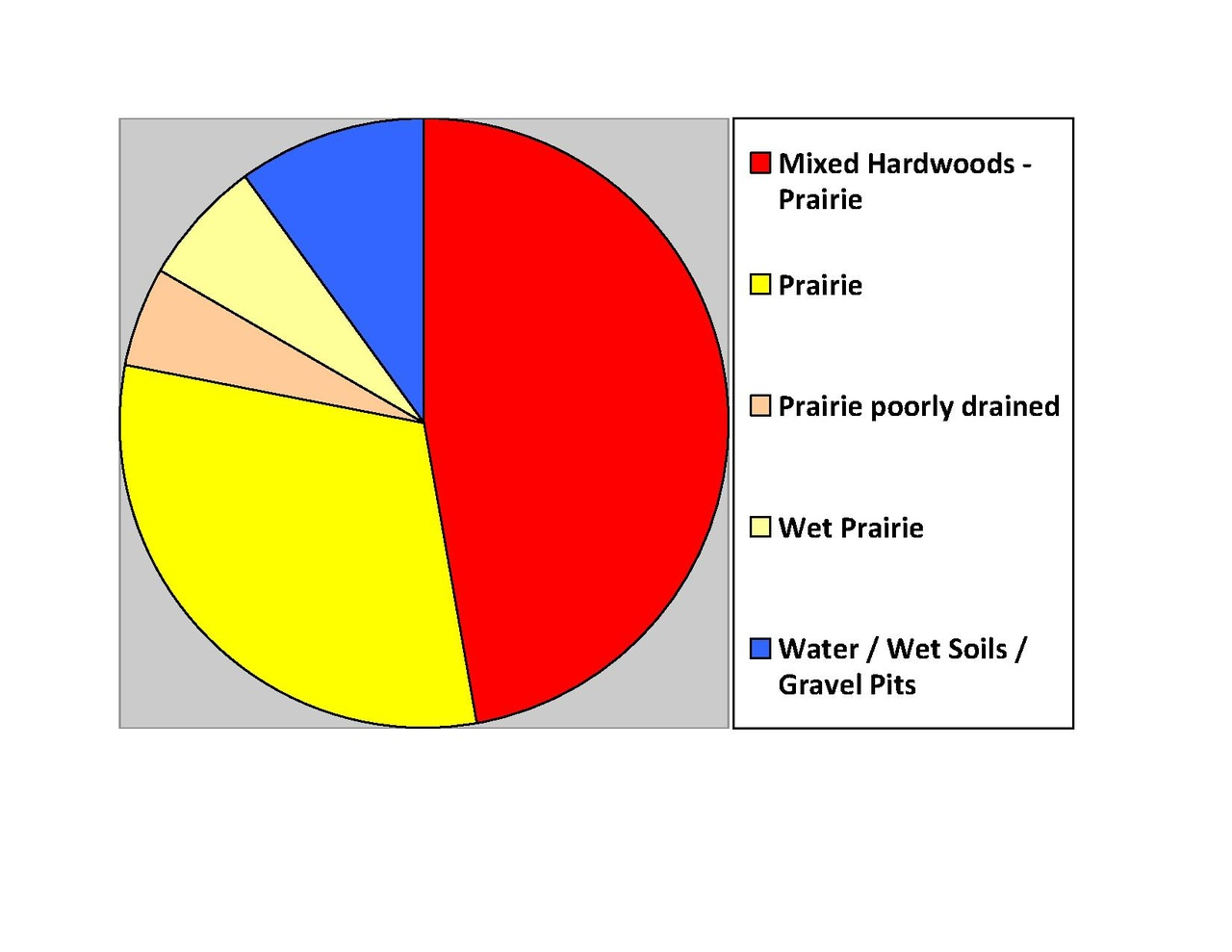 File Day Co Sd Pie Chart No Text Version Pdf Wikipedia