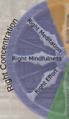 Dharmachakra, eight-fold path; right meditation -- samadhi.png