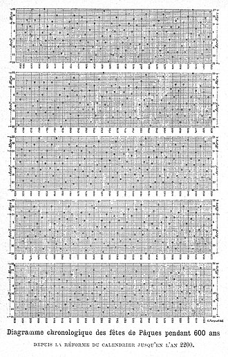 Computus - Chronological diagram of the date of Easter for 600 years, from the Gregorian calendar reform to the year 2200 (by Camille Flammarion, 1907)