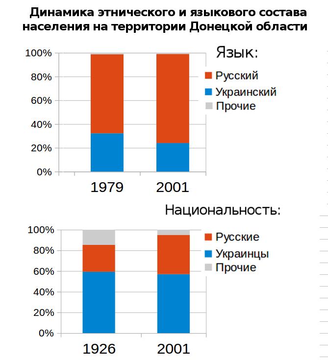 Donetsk dynamics