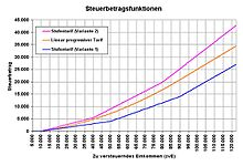 Ab einem zu versteuernden Einkommen von Euro steigt der Grenzsteuersatz mit 14% je nach Höhe des Einkommens stetig an. Ab einem zu versteuernden Einkommen von Euro beträgt der Steuersatz für Ledige dann immer 42%. Der Steuersatz der Reichensteuer wird bei einem Ledigen bei einem zu versteuernden Einkommen von Euro erreicht und beträgt dann 45% (Werte für .