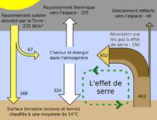 http://upload.wikimedia.org/wikipedia/commons/thumb/e/e4/Effet_de_Serre.png/220px-Effet_de_Serre.png