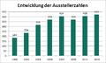 Entwicklung der Ausstellerzahlen 2013.png