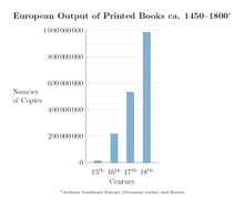 European output of books printed with movable types from Gutenberg to 1800[29] (Source: Wikimedia)