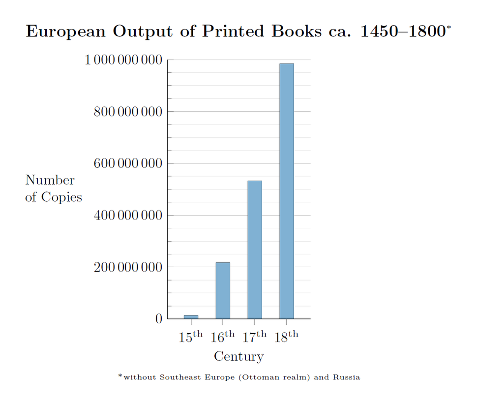 European Output of Printed Books ca. 1450–1800