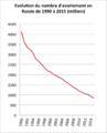Evolution du nombre d'avortement en Russie de 1990 à 2015.png