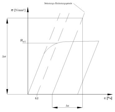 Abb.3 schematisches Feindehnungsdiagramm