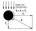Flettner rotor forces.png