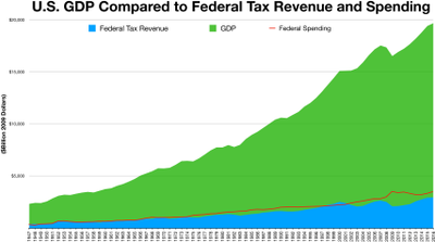 GDP to Tax revenue and spending