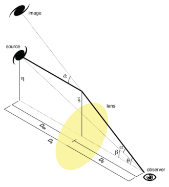 Gravitational lensing formalism - Angles involved in a thin gravitational lens system.