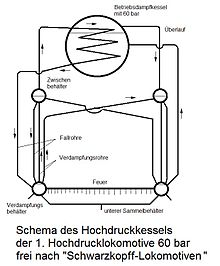 Hochdrucklokomotive – Wikipedia