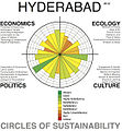 Hyderabad Urban Profile, Level 1, 2012.jpg
