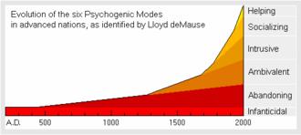 Psychohistory - Image: Image Evolution of psychogenic modes