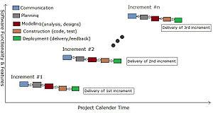 Incremental build model - Tasks In Incremental Model