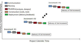 Incremental build model - Tasks In Incremental Model