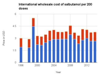 Salbutamol - Image: Int Wholesale Salbutamol