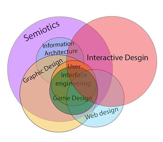Create Venn Diagram: Interactive design Venn diagram relation to other fields.jpg ,Chart