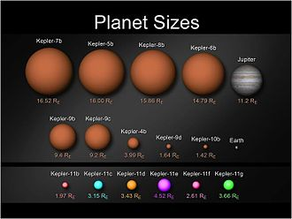 Kepler-11e - A comparison of the Kepler planets as compared to Earth, Jupiter, and previous Kepler finds. Kepler-11e is in purple at the bottom.