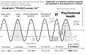 Kondratiev-waves IT and Health with phase shift acc to Goldschmidt-AJW 2004.jpg