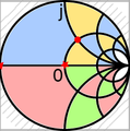 Konforme Abbildung Impedanzebene z - Reflexionsebene r - Smithdiagramm cropped.png