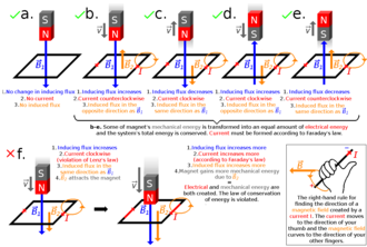 Lenz's law - Lenz's law tells the direction of a current in a conductor loop induced indirectly by the change in magnetic flux through the loop. Scenarios a, b, c, d and e are possible. Scenario f is impossible due to the law of conservation of energy. The charges (electrons) in the conductor are not pushed in motion directly by the change in flux, but by a circular electric field (not pictured) surrounding the total magnetic field of inducing and induced magnetic fields. This total magnetic field induces the electric field.