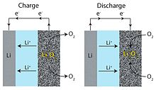 New lithium-air battery could drive huge performance gains ...