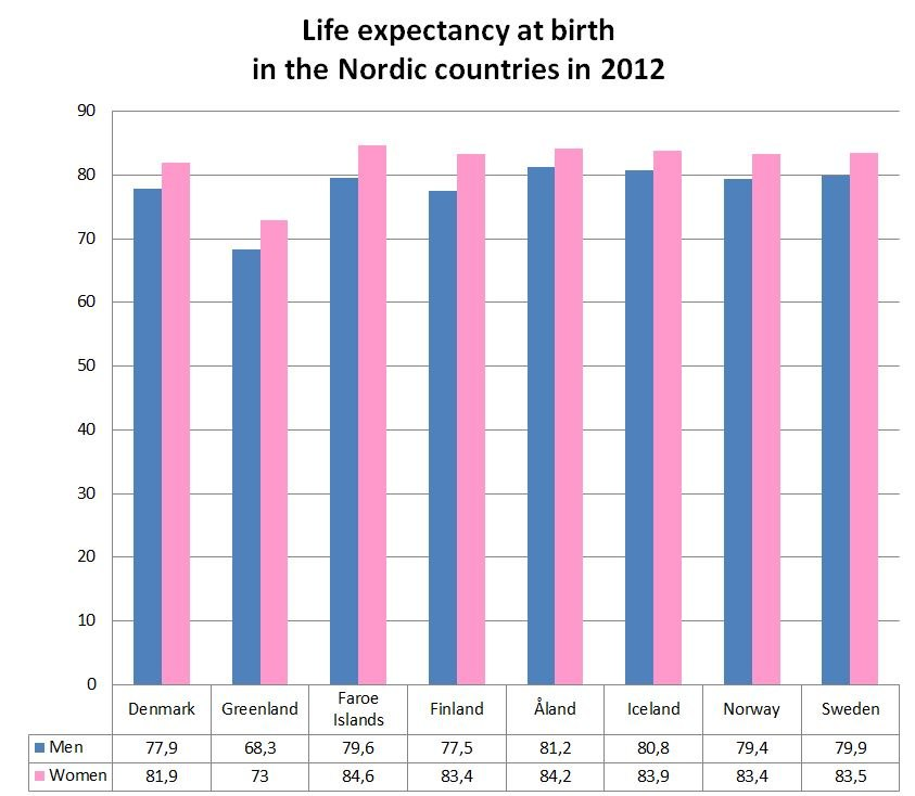 Life expectancy at birth in the Nordic countries in 2012