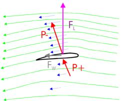 Vleugel doorsnede luchtstroming (groen), luchtsnelheid (blauw), druk (rood), lift (paars), weerstand (grijs).