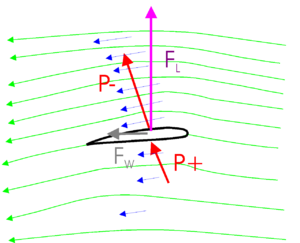 Vleugel doorsnede luchtstroming (groen), luchtsnelheid (blauw), druk (rood), lift (paars), weerstand (grijs)