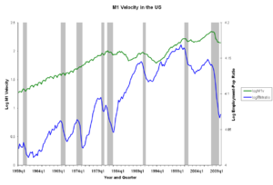 Velocity of money - Similar chart showing the velocity of a slightly narrower measure of money consisting of currency and liquid deposits M1 1959–2010.