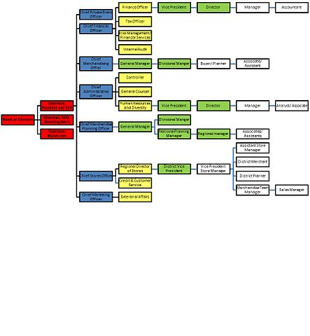 Organization Flow Chart: Macy7s Management Structure.jpg - Wikimedia Commons,Chart