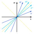 Minkowski diagram - 3 systems.png