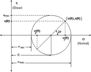Círculo de Mohr para esfuerzos.