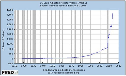 "Data Source: FRED, Federal Reserve Economic Data, Federal Reserve Bank of St. Louis: St. Louis Monthly Reserves and Monetary Base; http://research.stlouisfed.org/fred2/series/AMBSL; accessed 2014-02-12.""Federal Reserve Bank of St. Louis"