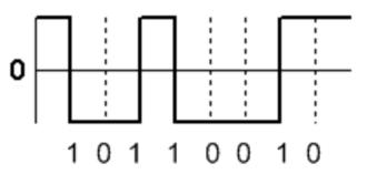 Non-return-to-zero - An example of the NRZI encoding